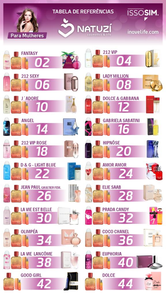 Tabelas de Referências dos Perfumes Natuzí 8