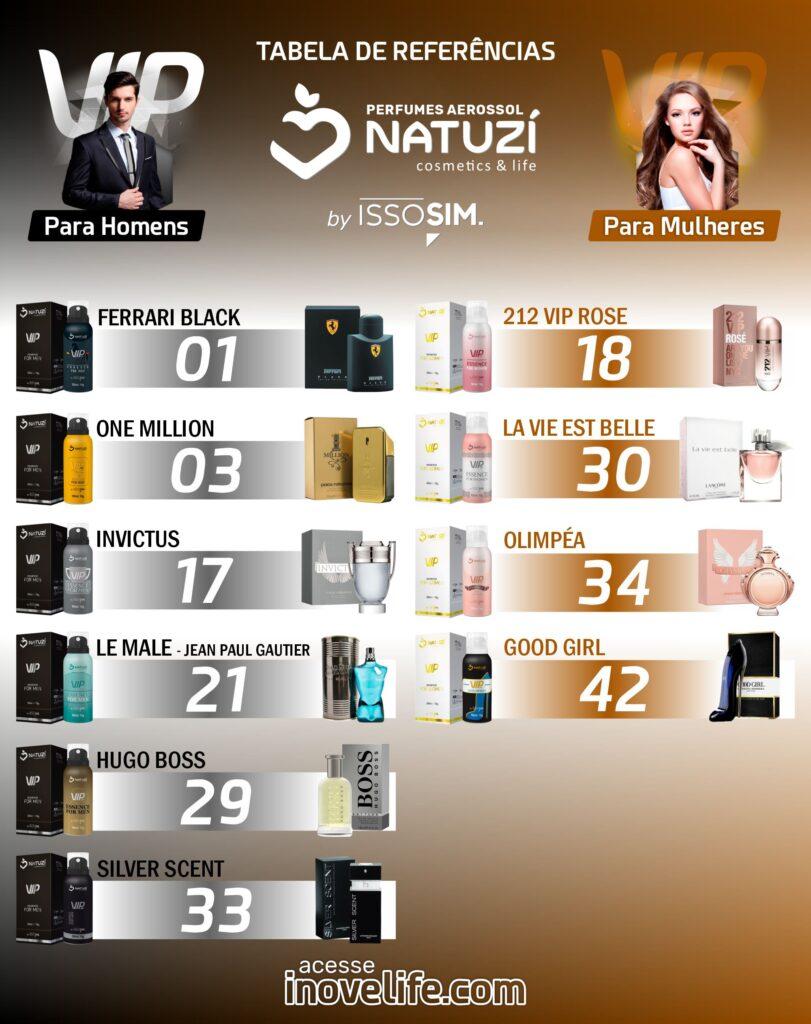 Tabelas de Referências dos Perfumes Natuzí 5
